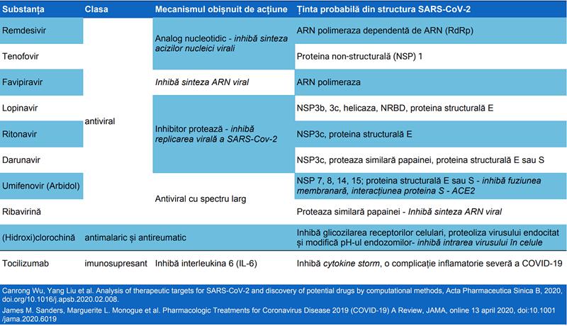 Terapii posibile contra SARS-CoV-2 și țintele moleculare aferente din structura virală