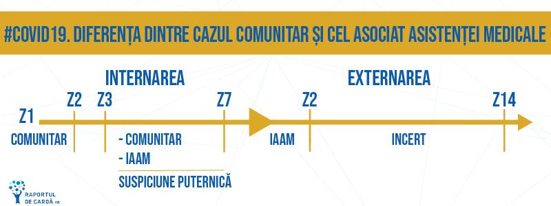 timeline infecție comunitara IAAM COVID19