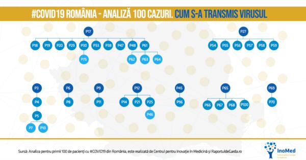 Transmiterea cazurilor COVID19 România