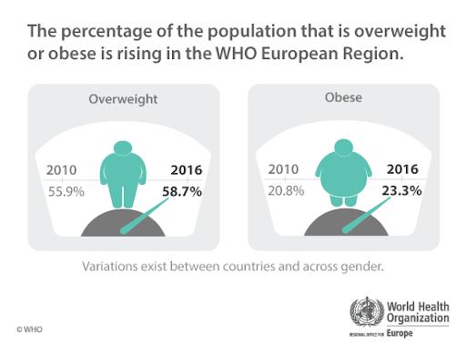 Obezitatea este probabil una dintre cele mai mari probleme de sănătate publică la nivel mondial. În țările Uniunii Europenesupraponderalitatea afectează peste 50% din populație.