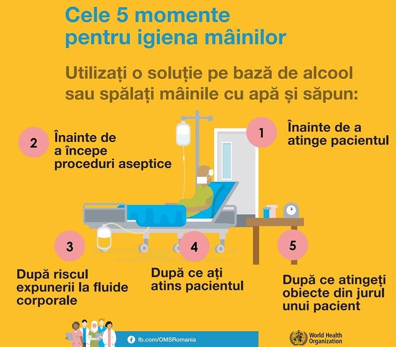 momente optime obligatorii pentru spălarea mâinilor, în cazul cadrelor medicale care gestioenază cazuri suspecte sau confirmate COVID19