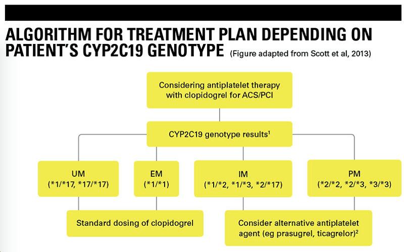 algoritm tratament antiagregant conform rezultatelor genotipării CYP2C19