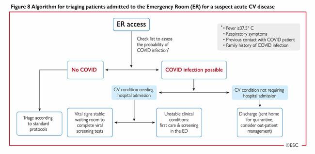 algoritm de triaj al pacientilor la camera de garda cardiologie pandemie covid-19