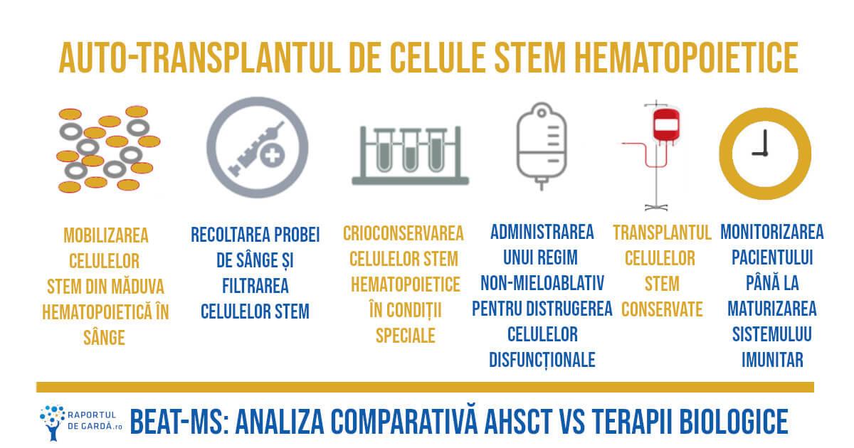 Beat ms scleroza multipla transplant celule stem