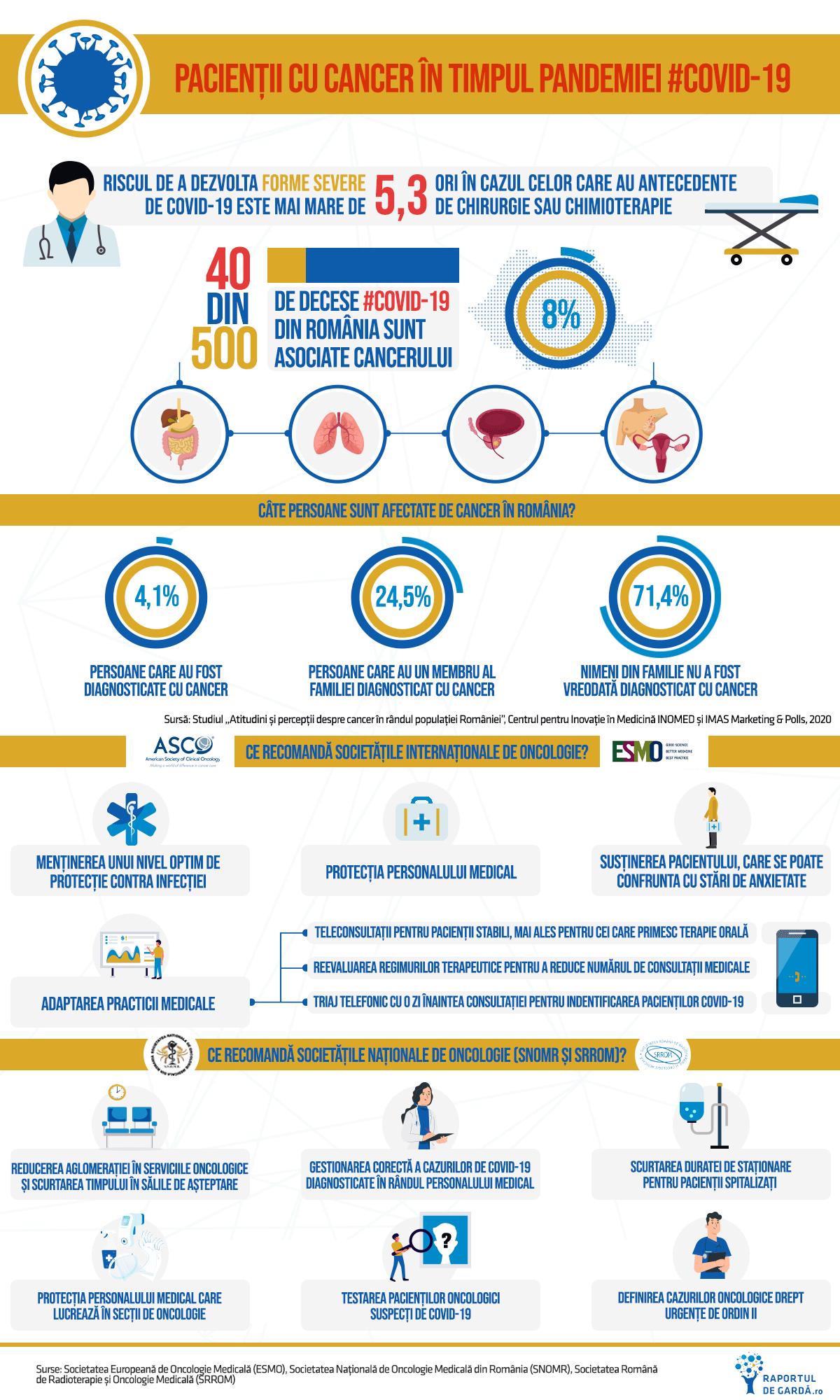 infografic pacienți oncologici cancer COVID-19 SARS-CoV-2 ESMO ASCO SNOMR