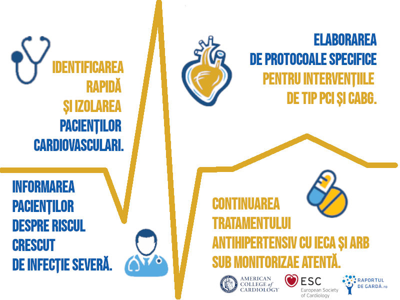 COVID19 recomandări cardiologie ACC ESC AHA SRC