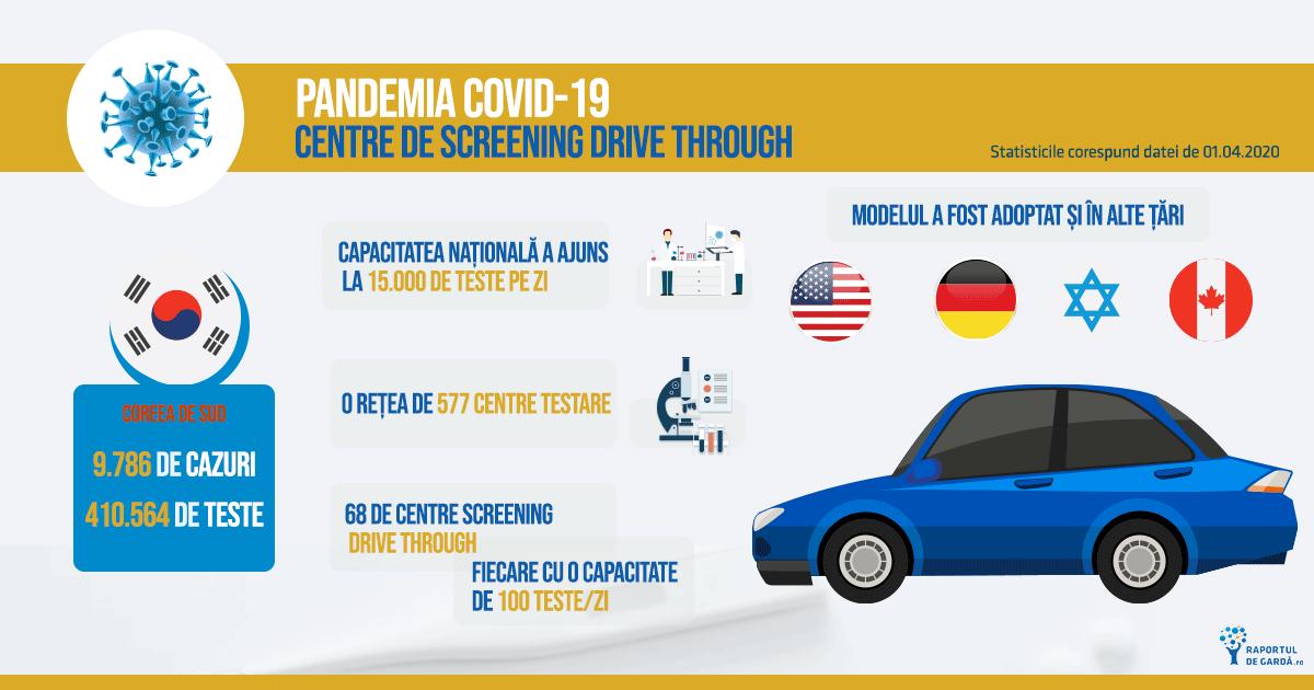 Infografic testare drive through Corea de Sud și adoptarea acesteia în alte țări.