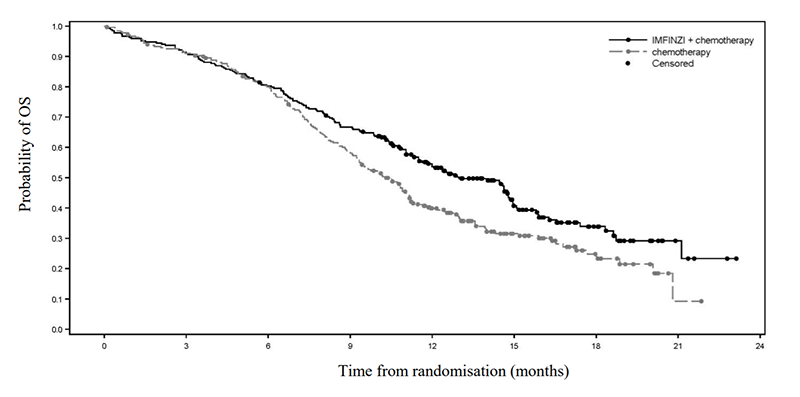Grafic supraviețuire aprobare FDA durvalumab