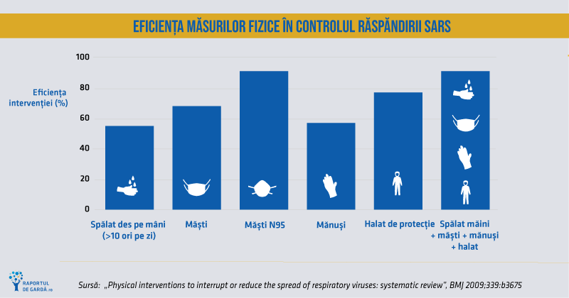grafic metode eficiente contra epidemiei din trecut, SARS