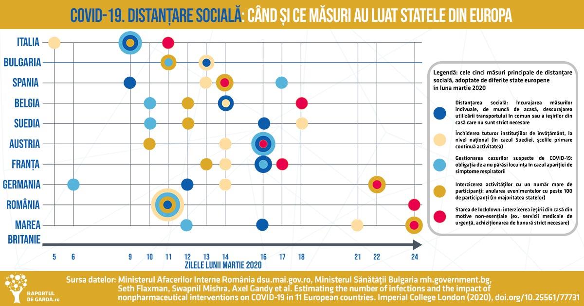 Măsuri adoptate de state europone de distanțare socială contra COVID-19