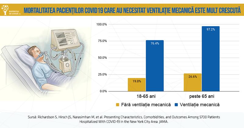 Grafic mortalitate covid funcție necesitate ventilație mecanică și grupa de vârstă.