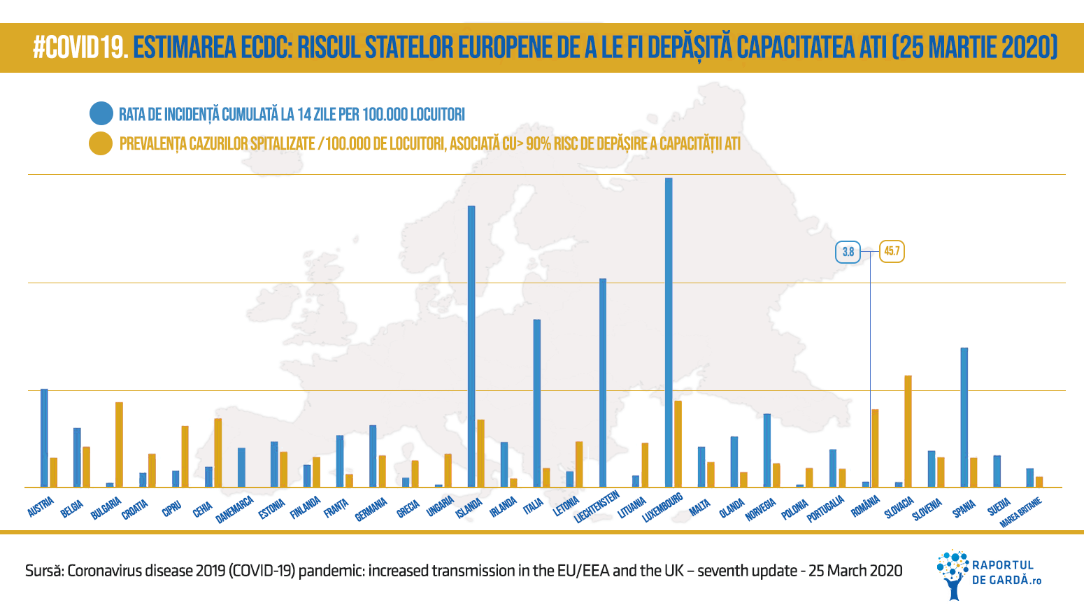 Estimarea ECDC: Riscul statelor europene de a le fi depășită capacitatea ati