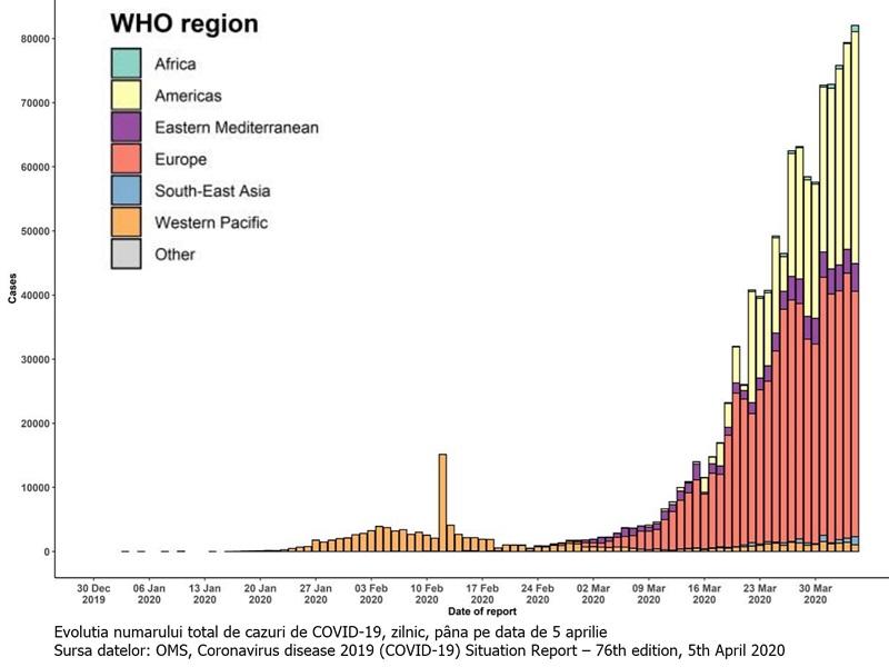 proporția de cazuri de infecție cu SARS-CoV-2 în spațiul european, față de numărul de cazuri la nivel mondial