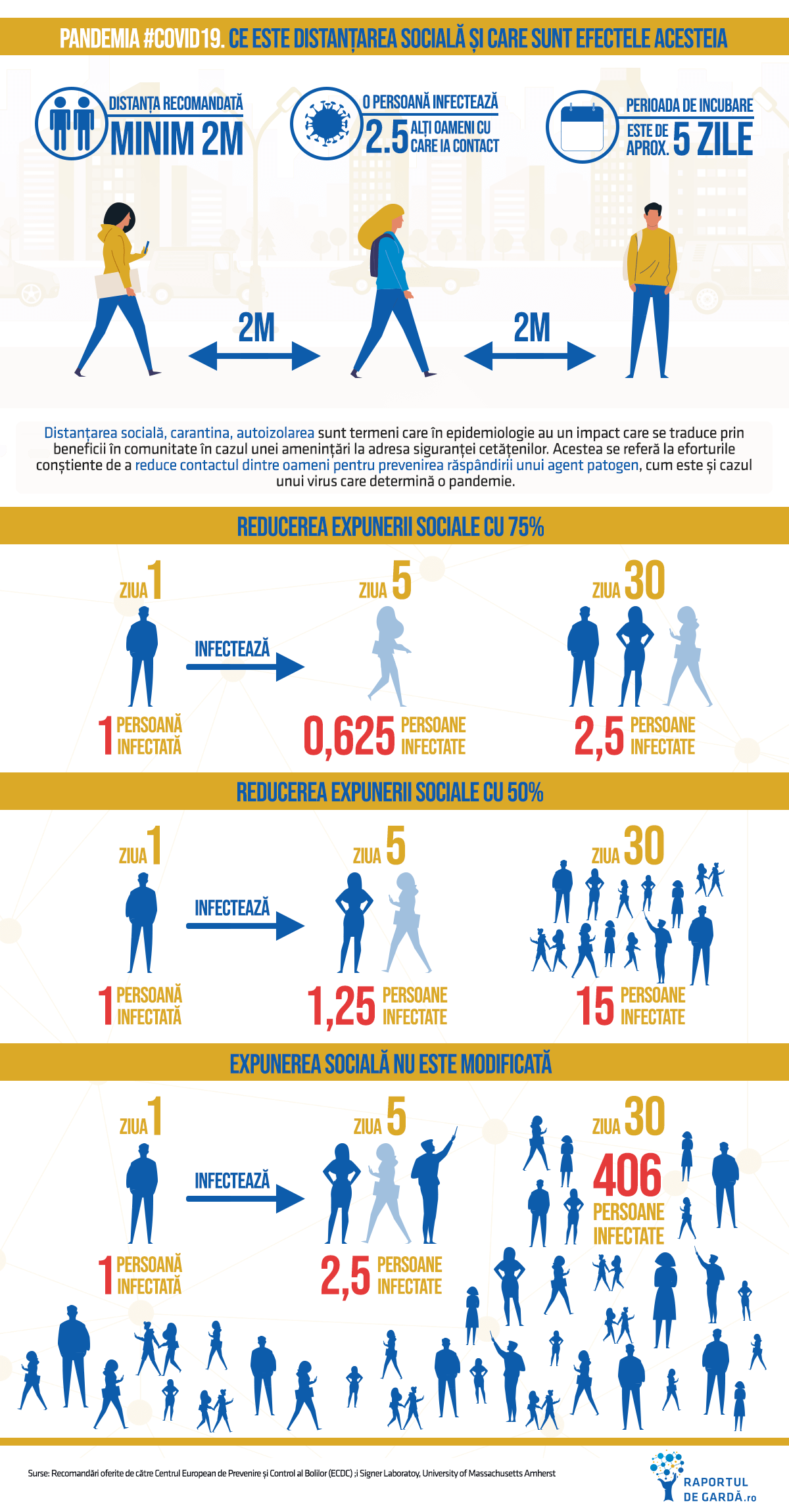 Infografic - importanța distanțării sociale