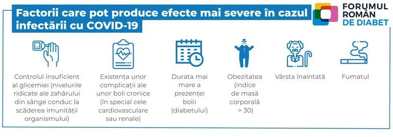 Infografic Forumul Român de Diabet, în contextul pandemiei COVID-19: factori de risc de infecție severă, asociați diabetului