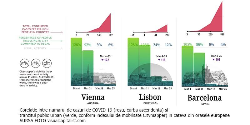 index mobilitate City mapper, corelat cu numărul de cazuri de COVID-19, în diverse țări și orașe europene