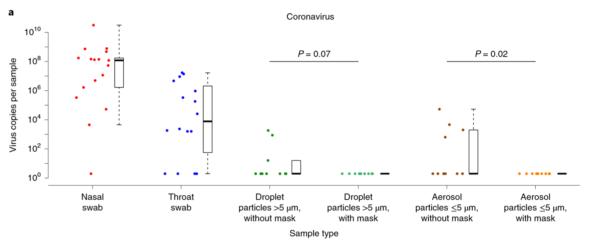 Grafic plotscatter copii virale din aerul expirat cu sau fără mască.