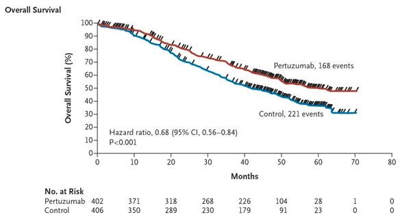nejm supravietuire globala trastuzumab pertuzumab docetaxel cancer mamar