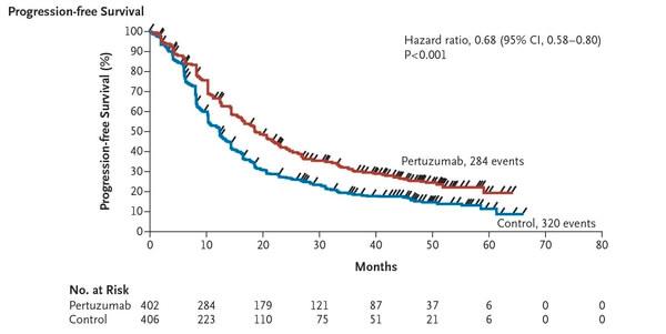 nejm trastuzumab pertuzumab docetaxel cancer mamar supravietuire fara progresia bolii