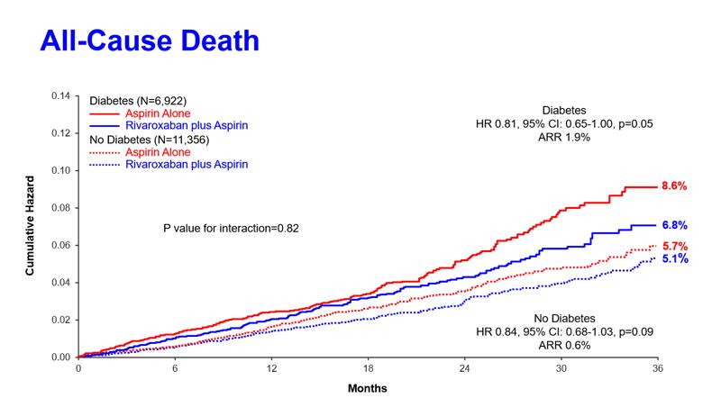 Grafic mortalitate diabet și nondiabet studiu COMPASS.