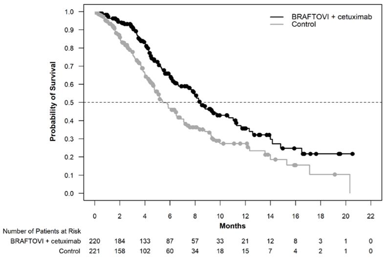 Grafic supraviețuire globală dublă terapie vs control studiu BEACON.
