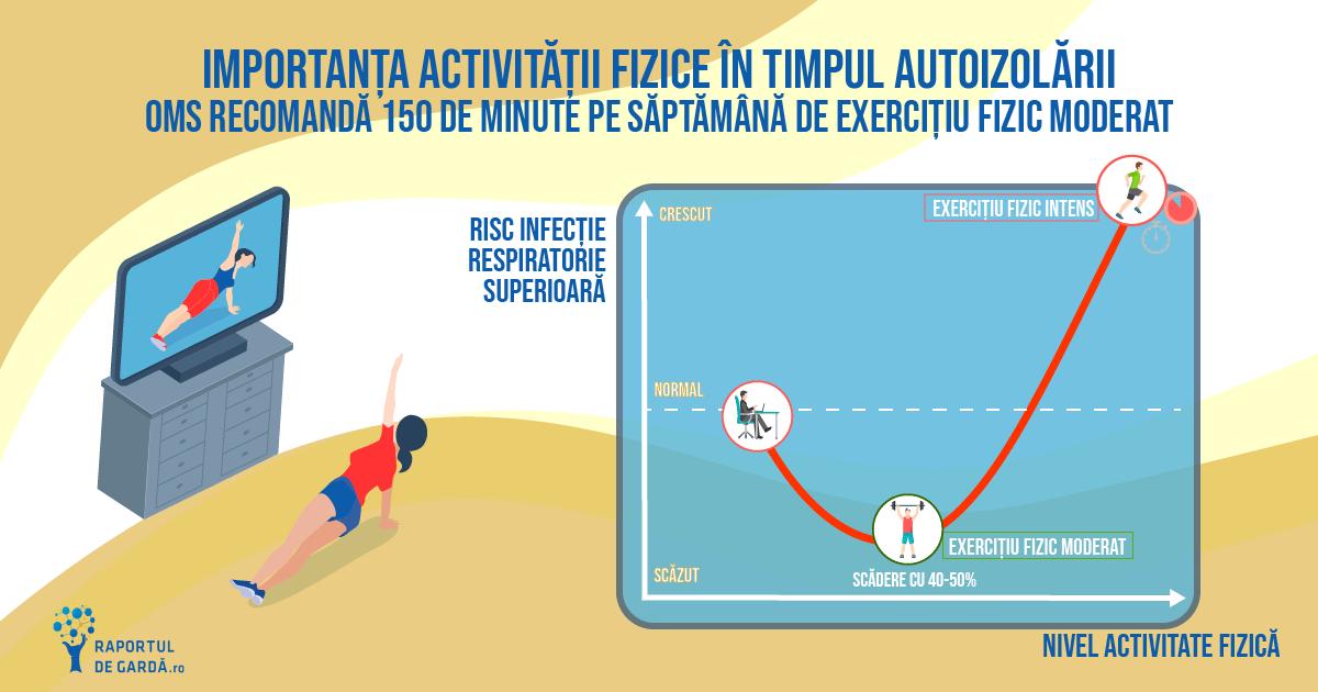Grafic efect exercițiu fizic și efect asupra imunității