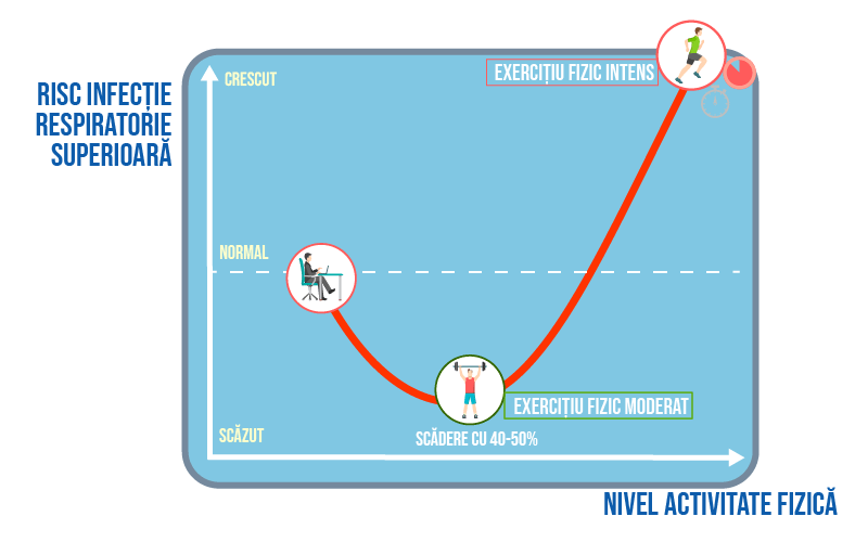 Grafic exercițiu fizic și risc infecții respiratorii superioare