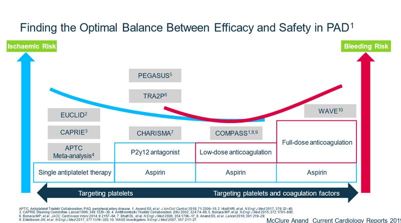 Grafic studii terapii antiagregante și anticoagulante și studiile care le-au evaluat risc ischemic și hemoragic.