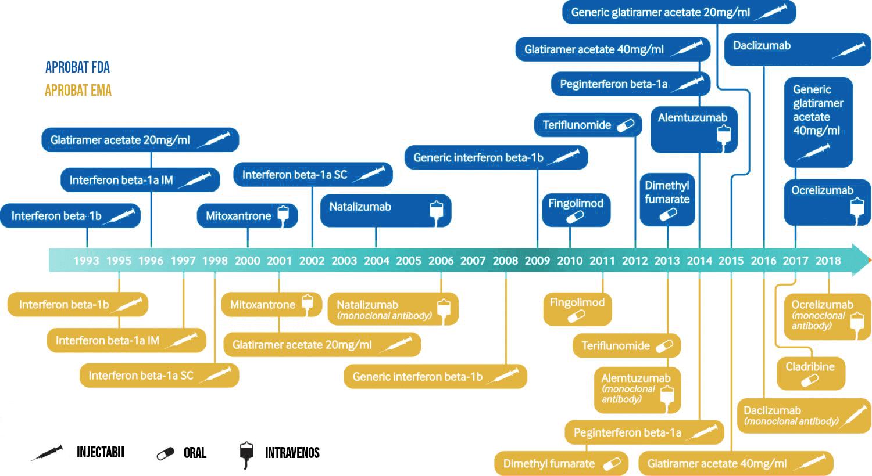 Scleroza multipla medicamente cronologie
