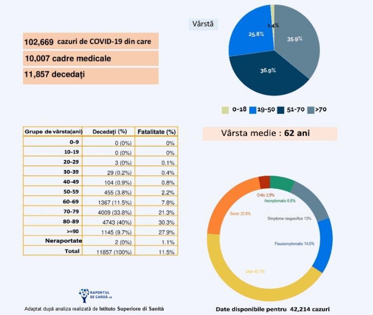 statistica ISS covid-19 italia 1 aprilie