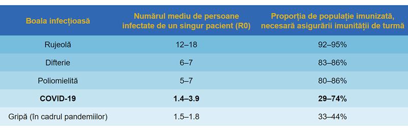 tabel boli infecțioase rujeolă polio difterie covid19 gripa R0 proporție populație imunitate turmă