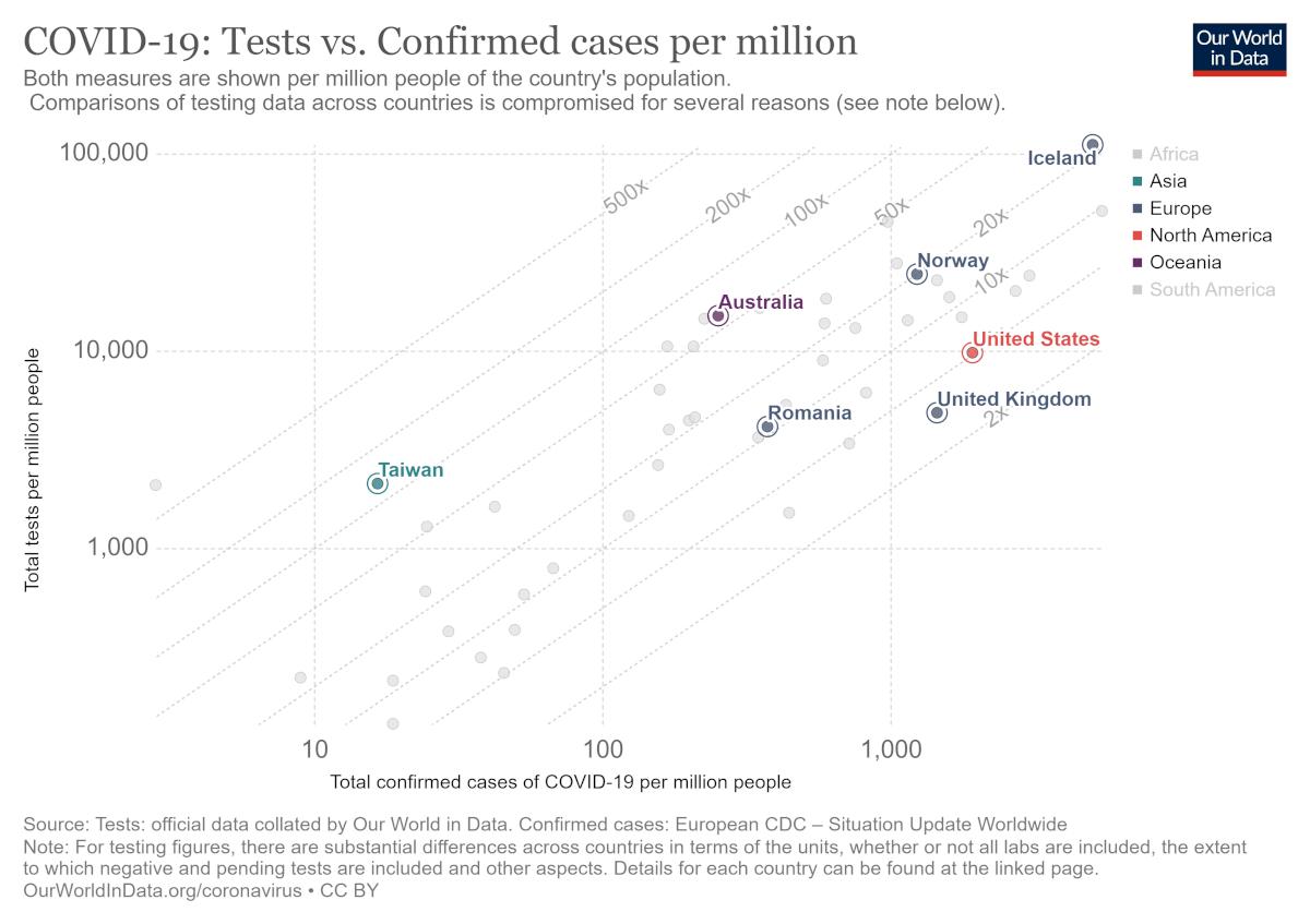 Grafic testare la 1 milion locuitori