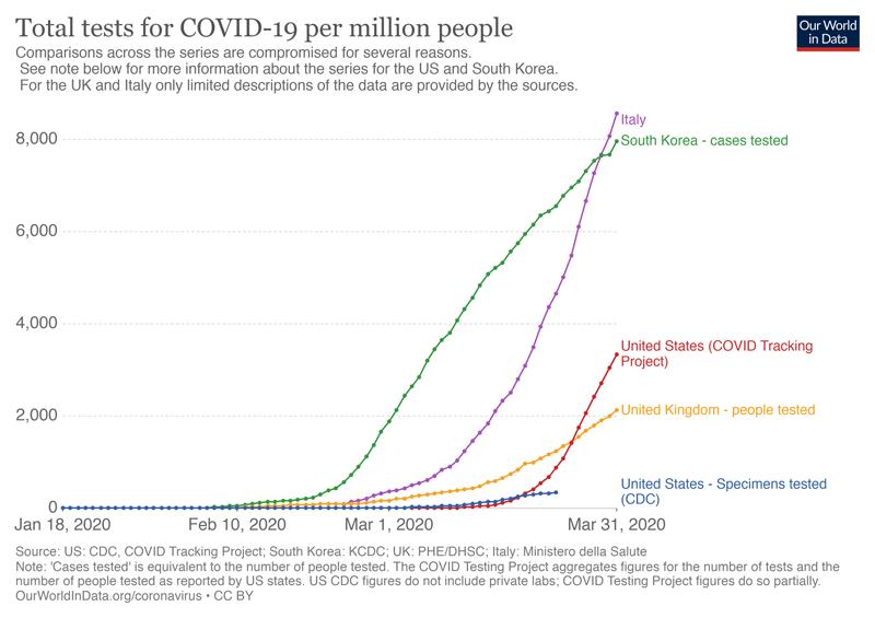 Grafic teste COVID19 per milion locuitori.