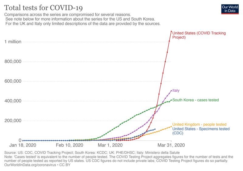 Grafic linii număr total teste COVID19.