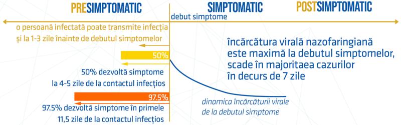 apariție simptome COVID-19 și durata de timp care a trecut de la contactul infectant