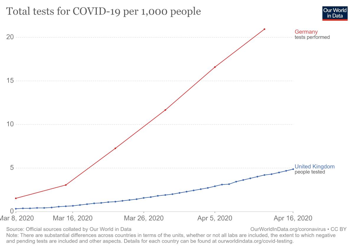 Teste realizate la 1000 locuitori UK/Germania