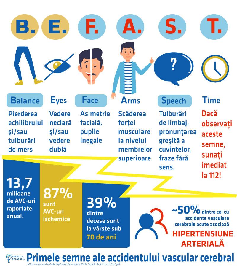 Infografic accident vascular cerebral acut