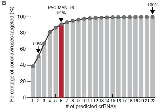 histograma număr minim de crARN țintă procent genomuri virale cunoscute