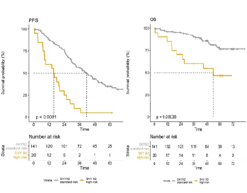 Profilul de risc înalt SKY92 a fost asociat cu o rată de supraviețuire liberă de progresie a bolii (FPS) și supraviețuire generală (OS) semnificativ mai scăzute.