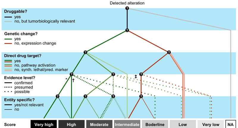grafic algoritm inform de prioritizare ale țintelor terapeutice