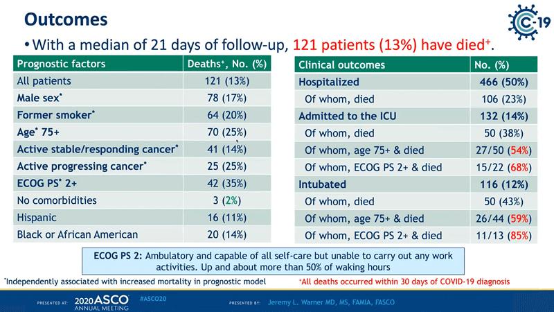 tabel cancer ASCO20 factori evoluție severă COVID19