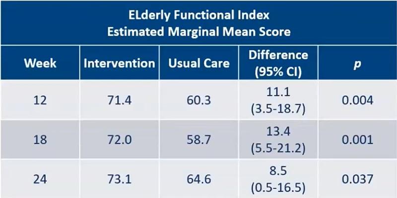 ASCO20 vârstnici bătrâni index funcțional evaluare geriatrică ameliorare calitate viață cancer