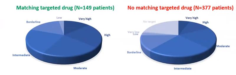 Grafic împărțire pacienți în funcție de gradul de prioritate al țintei și dacă au primit terapie țintită.