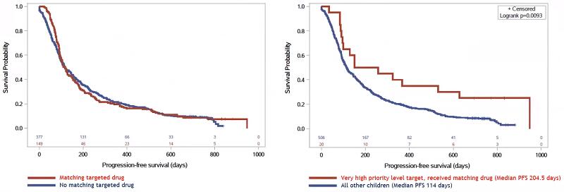 Grafic supraviețuire terapie țintită oncologie pediatrică