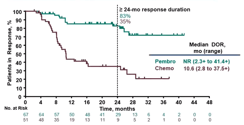 Grafic surpaviețuire cancer colorectal metastatic pembrolizumab vs chimioterapie.