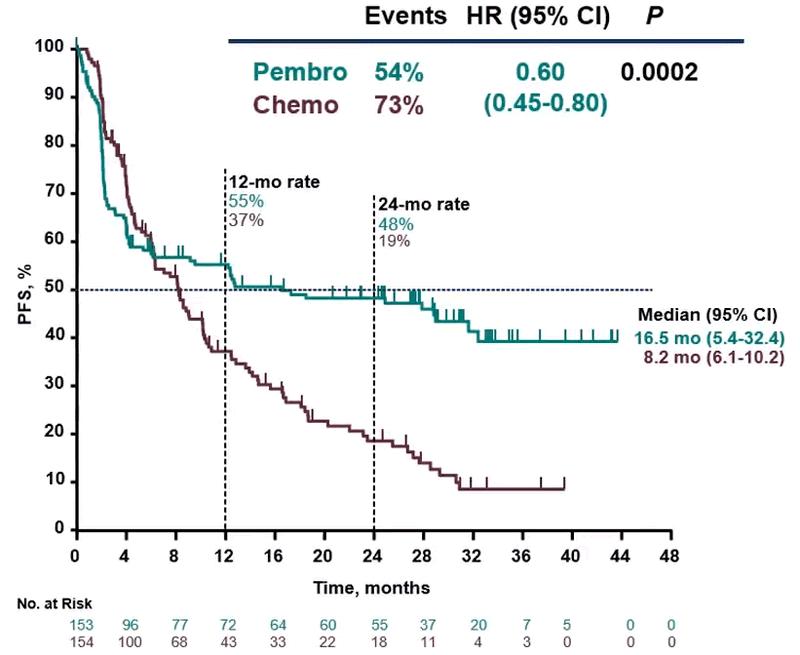 Grafic durată răspuns pembrolizumab vs chimioterapie cancer colorectal metastatic.