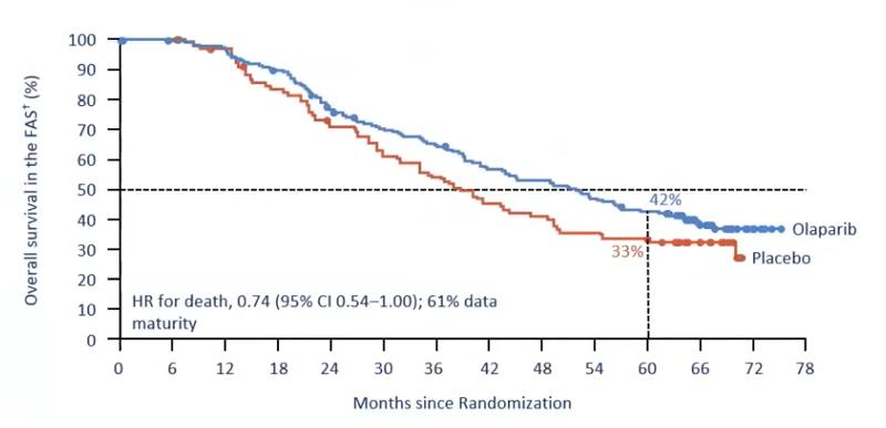 Grafic supraviețuire globală placebo vs olaparib în cancerul ovarian redicivat
