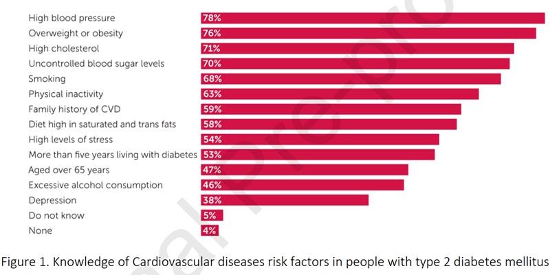 sondaj pacienți diabet zaharat evaluare prezența factori de risc cardiovasculari deces