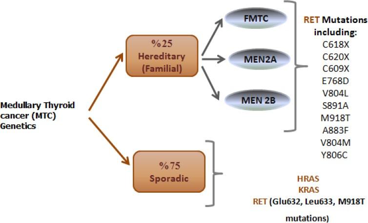 Clasificarea cancerelor tiroidiene
