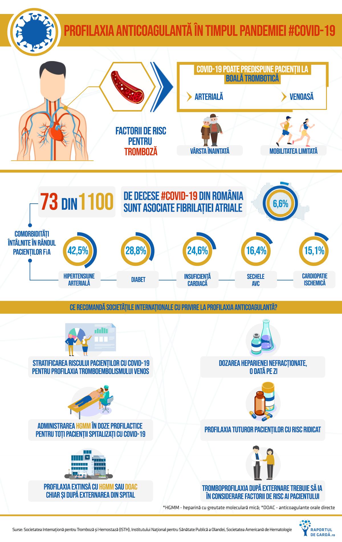 Profilaxia anticoagulantă în timpul pandemiei COVID19